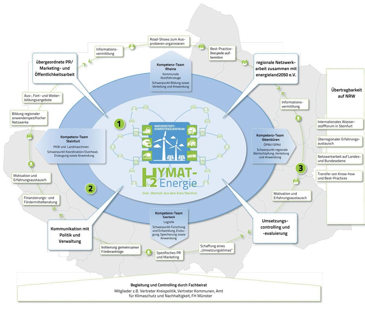 Abbildung: Organisations- und Arbeitsstruktur des Wasserstoff-Kompetenzzentrums im Kreis Steinfurt