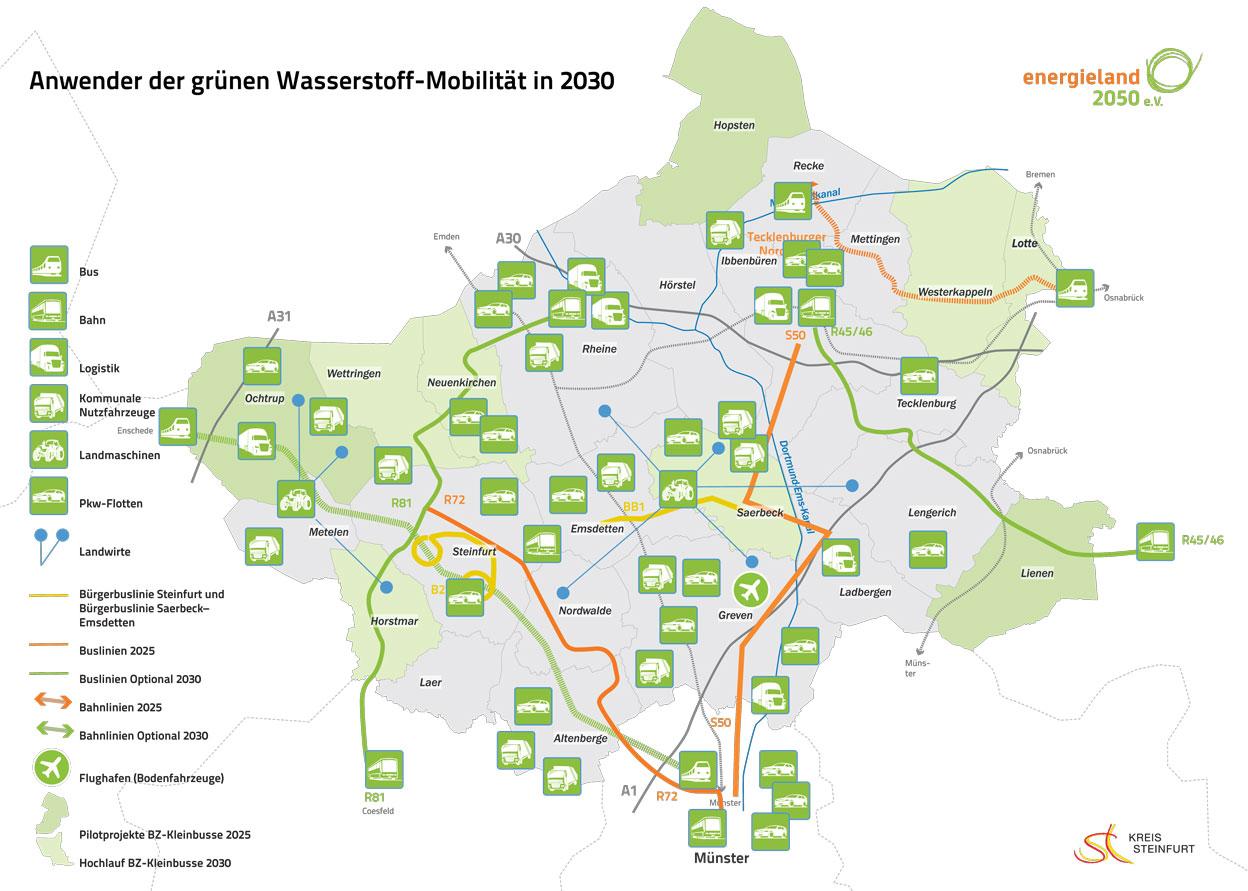 Abbildung: Anwender der grünen Wasserstoff-Mobilität in 2030 im Kreis Steinfurt