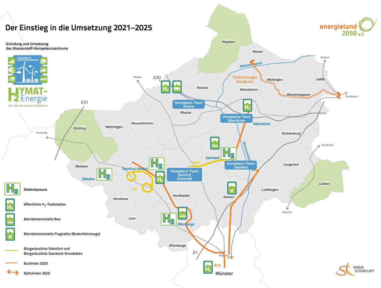 Abbildung: Einstieg in die Umsetzung 2025
