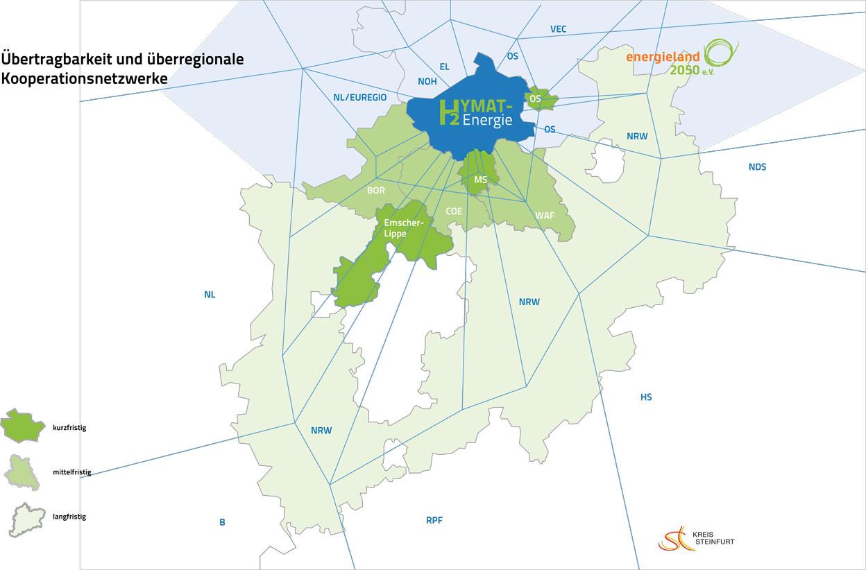 Abbildung: Übertragbarkeit und überregionale Kooperationsnetzwerke